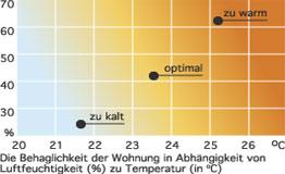 diagramm_klimatisieren